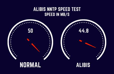 Alibis Speed Test