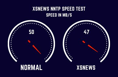 Xsnews Speed Test